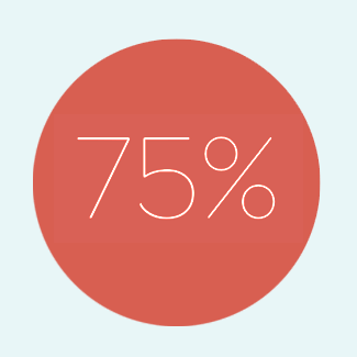75% of revenue comes from people who order high quality products on a recurring basis.